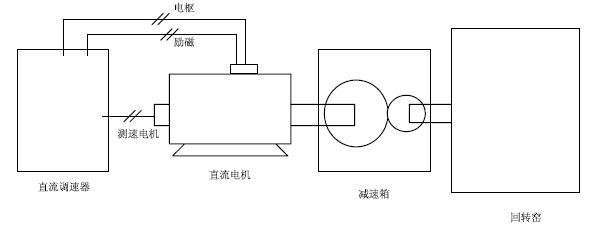 etd790系列直流调速器 在水泥回转窑中的应用